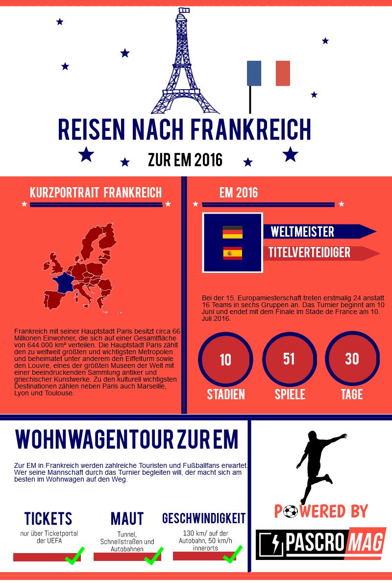 Infografik EM Frankreich